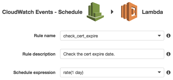 CloudWatch Events - Schedule